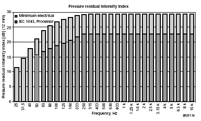 Residual Sound Intensity example